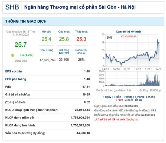 Con trai bầu Hiển đăng ký bán nửa triệu cổ phiếu SHB - Ảnh 1.
