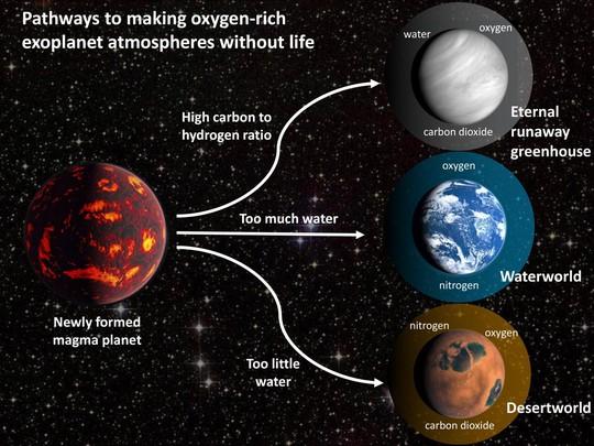 Sốc: 3 loại hành tinh biết giả mạo sự sống, đánh lừa người Trái Đất - Ảnh 1.