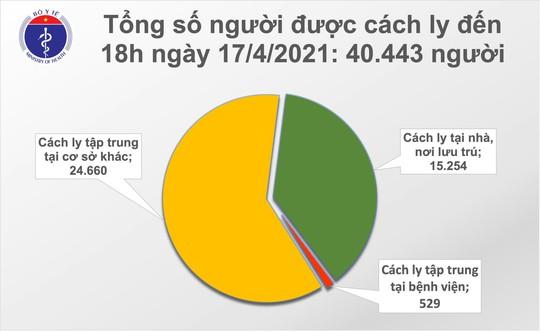 Chiều 17-4, thêm 8 ca mắc Covid-19 tại Kiên Giang, Khánh Hoà và Đà Nẵng - Ảnh 2.