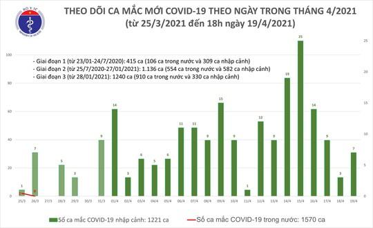 Chiều 19-4, thêm 6 ca mắc Covid-19 tại TP HCM, Tây Ninh, Phú Yên và Yên Bái - Ảnh 1.