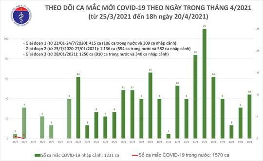 Chiều 20-4, thêm 10 ca mắc Covid-19 mới tại 5 tỉnh, thành phố - Ảnh 1.