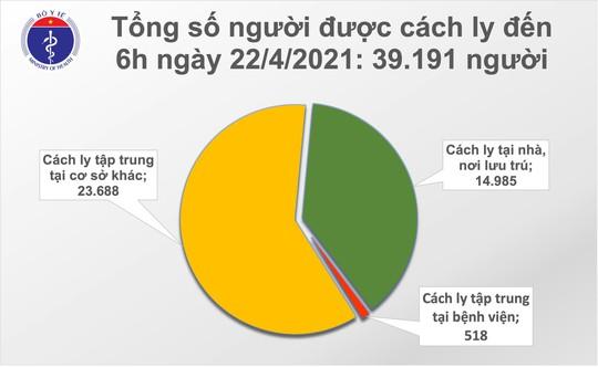 Sáng 22-4, phát hiện 6 ca Covid-19 ở Thái Bình và Yên Bái - Ảnh 2.