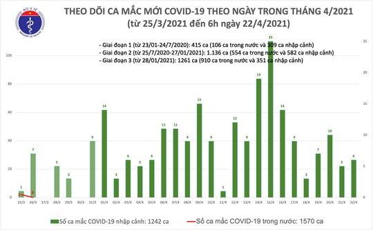 Sáng 22-4, phát hiện 6 ca Covid-19 ở Thái Bình và Yên Bái - Ảnh 1.