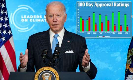100 ngày đầu nhiệm kỳ của Tổng thống Biden: Khen nhiều hơn chê - Ảnh 1.