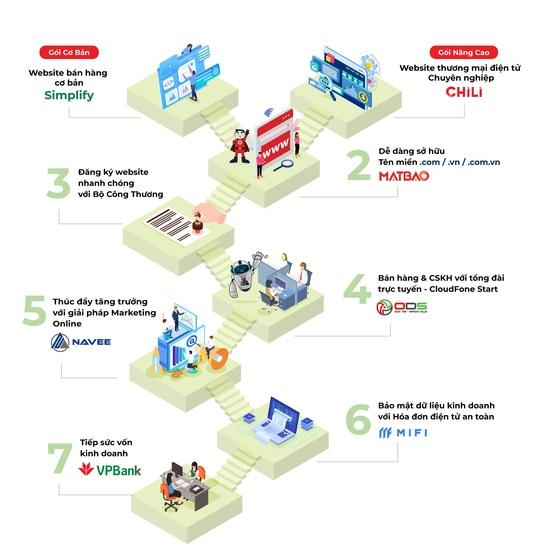 Ecompay/Simplify - Công cụ thanh toán hiệu quả cho doanh nghiệp thời số hóa - Ảnh 2.