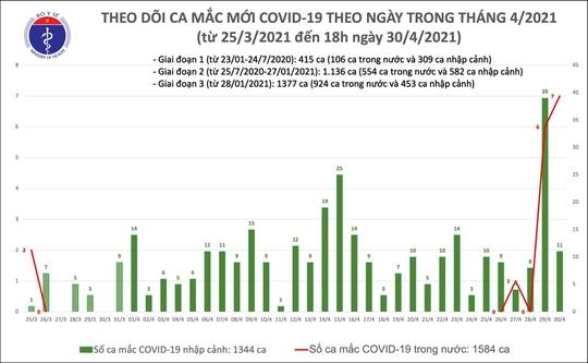 Chiều 30-4, thêm 14 ca mắc Covid-19, có 4 ca cộng đồng tại Hà Nam và Hà Nội - Ảnh 1.