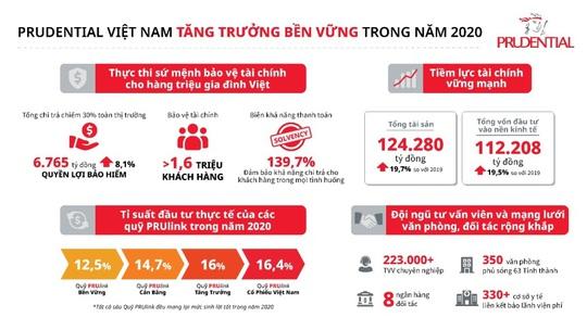 Prudential Việt Nam tăng trưởng bền vững và chi trả quyền lợi bảo hiểm chiếm 30% toàn ngành - Ảnh 1.