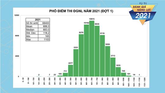 Hơn 2.700 thí sinh đạt trên 900 điểm trong kỳ thi đánh giá năng lực của ĐHQG TP HCM - Ảnh 1.