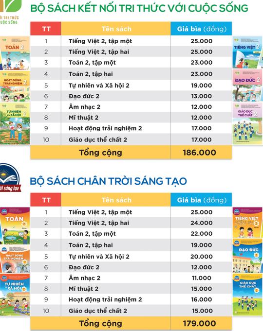Giá SGK lớp 2, lớp 6 tăng hơn 3 lần SGK hiện hành, từ 310.000 đến 410.000 đồng/bộ - Ảnh 1.