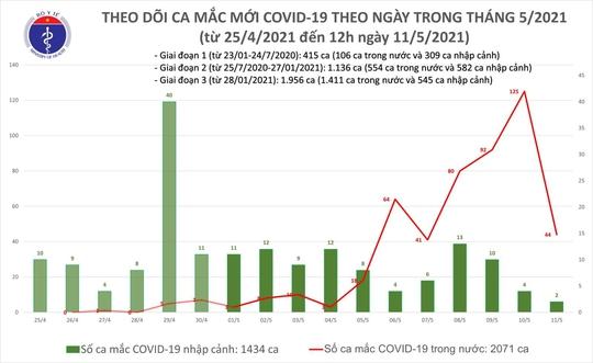 Trưa 11-5, ghi nhận thêm 16 ca mắc Covid-19 trong nước - Ảnh 1.