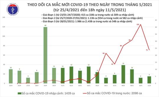 Chiều 11-5, thêm 30 ca mắc Covid-19, trong nước có 27 ca - Ảnh 1.