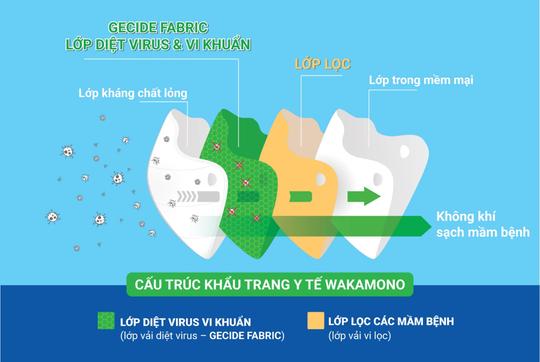 Khẩu trang diệt Covid của Wakamono sẽ được sản xuất tại Việt Nam - Ảnh 1.