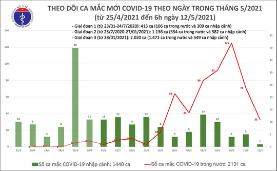 Sáng 12-5, thêm 33 ca mắc Covid-19 ở trong nước - Ảnh 1.