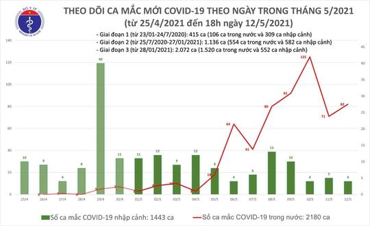 Chiều 12-5, thêm 30 ca mắc Covid-19 trong nước, riêng Đà Nẵng 20 ca - Ảnh 1.