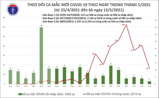 Sáng 13-5, phát hiện thêm 35 ca mắc Covid-19, Đà Nẵng có 22 ca - Ảnh 1.