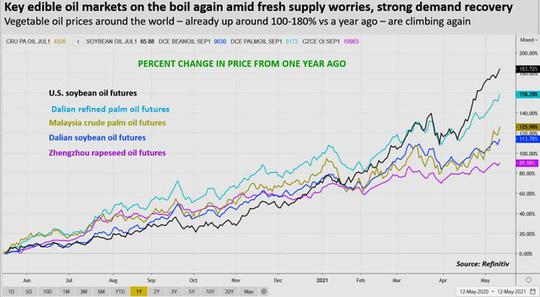 Thị trường dầu ăn cũng sốt nóng trong cơn siêu bão giá - Ảnh 1.