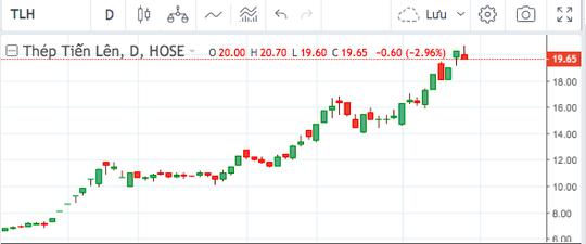 Cổ phiếu thép đạt đỉnh, sếp và người nhà chốt lời thu về tiền tỷ - Ảnh 1.