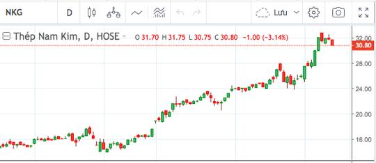 Cổ phiếu thép đạt đỉnh, sếp và người nhà chốt lời thu về tiền tỷ - Ảnh 2.