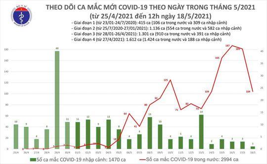 Trưa 18-5, thêm 85 ca mắc Covid-19 trong nước, ổ dịch Bắc Giang có 63 ca - Ảnh 1.