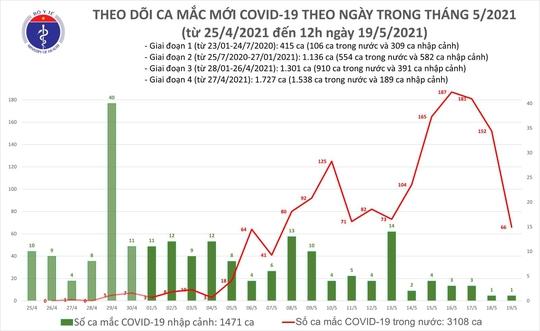 Trưa 19-5, phát hiện thêm 36 ca Covid-19 tại 7 tỉnh, thành phố - Ảnh 1.
