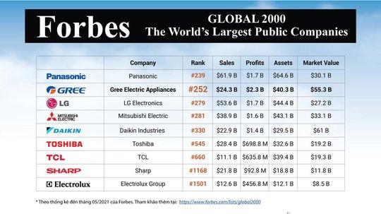 GREE tiếp tục lọt top 2000 công ty lớn nhất thế giới của Forbes - Ảnh 1.