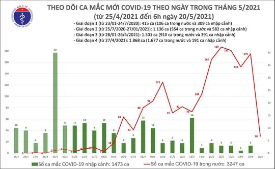 Sáng 20-5, thêm 30 ca mắc Covid-19 tại 6 tỉnh - Ảnh 1.