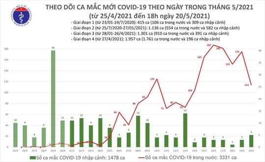 Tối 20-5, thêm 45 ca mắc Covid-19, 3 ca ở TP HCM đang điều tra dịch tễ - Ảnh 1.