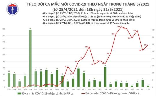 Tối 21-5, thêm 58 ca mắc Covid-19, riêng Bắc Giang 39 ca - Ảnh 1.