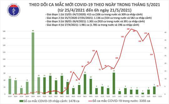 Sáng 21-5, thêm 24 ca mắc Covid-19 trong nước, Điện Biên tăng nhanh số ca bệnh - Ảnh 1.