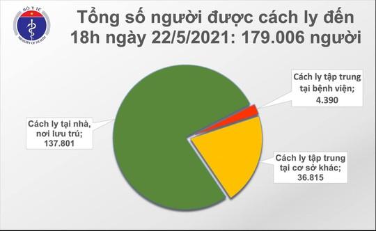 Thêm 73 ca Covid-19, tổng số ca mắc trong ngày 22-5 là 145 - Ảnh 2.