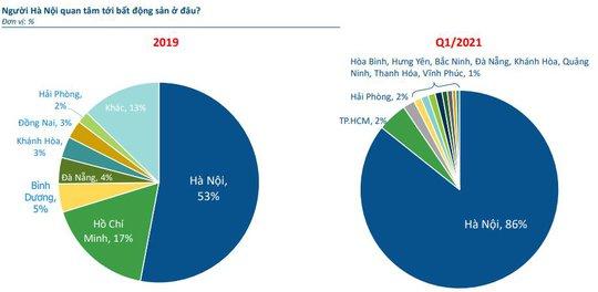 Nhà đầu tư bất động sản Hà Nội chuyển hướng đầu tư về Thủ đô - Ảnh 1.