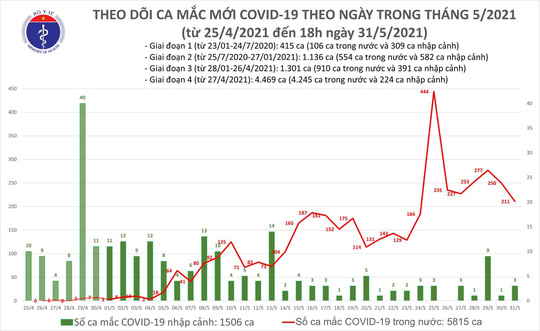 Tối 31-5, thêm 85 ca mắc Covid-19, Bình Dương phát hiện nhiều ca nhiễm - Ảnh 1.
