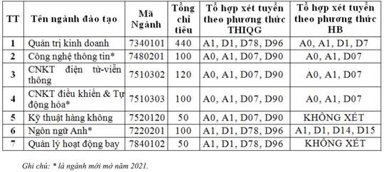 Học viện Hàng không Việt Nam tuyển 960 chỉ tiêu - Ảnh 1.