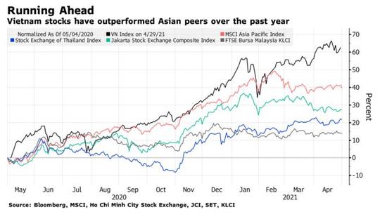 Bloomberg: Hàng loạt quỹ ngoại đang tìm kiếm cơ hội tham gia thị trường chứng khoán Việt Nam - Ảnh 2.
