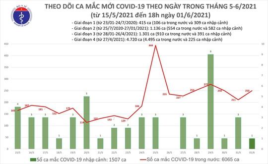 Tối 1-6, thêm 90 ca mắc Covid-19, TP HCM có 19 ca - Ảnh 1.