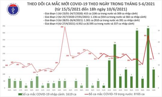 Tối 10-6, thêm 59 ca Covid-19 trong nước, TP HCM có 20 ca - Ảnh 1.