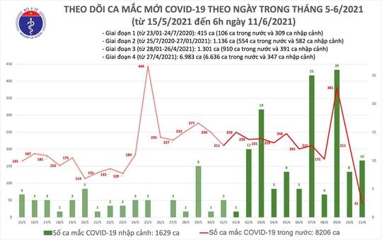 Sáng 11-6, thêm 41 ca Covid-19 trong nước, TP HCM có 10 ca - Ảnh 1.