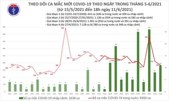 Tối 11-6, thêm 63 ca Covid-19, TP HCM có 4 ca đang điều tra dịch tễ - Báo  Người lao động