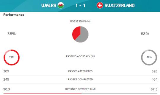 Gareth Bale tịt ngòi, Xứ Wales hòa may mắn trước Thụy Sĩ - Ảnh 8.