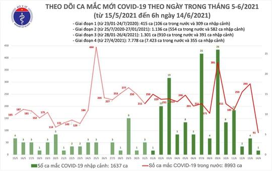 Sáng 14-6, thêm 91 ca Covid-19 trong nước, Tiền Giang có 14 ca đang điều tra dịch tễ - Ảnh 1.