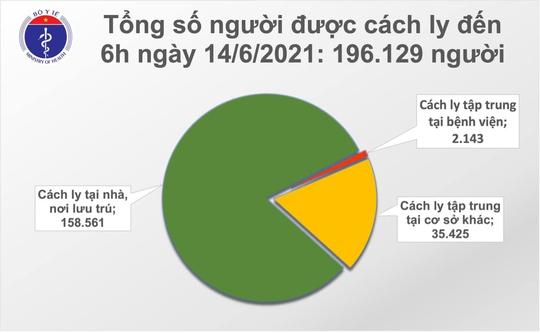 Sáng 14-6, thêm 91 ca Covid-19 trong nước, Tiền Giang có 14 ca đang điều tra dịch tễ - Ảnh 2.