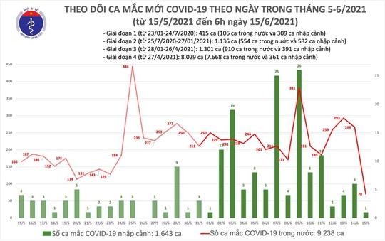 Sáng 15-6, 70 ca mắc Covid-19 trong nước, TP HCM có 23 ca - Ảnh 1.