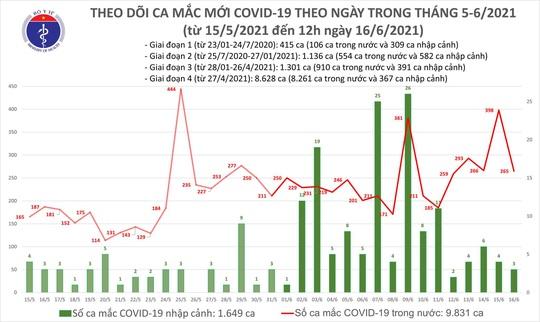 Trưa 16-6, thêm 176 ca mắc Covid-19 tại 6 tỉnh, thành phố - Ảnh 1.