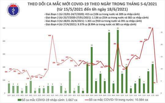 Sáng 18-6, thêm 81 ca mắc Covid-19, TP HCM nhiều nhất với 60 ca - Ảnh 1.