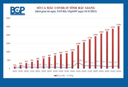 Thêm 154 ca dương tính SARS-CoV-2 mới ở tâm dịch Bắc Giang - Ảnh 1.
