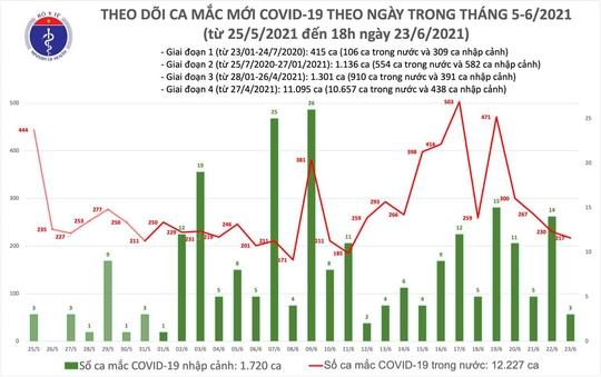 Tối 23-6, thêm 85 ca mắc Covid-19, TP HCM có 61 ca - Ảnh 1.