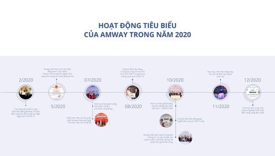 Amway Việt Nam ra mắt Báo cáo trách nhiệm xã hội lần 6 - Ảnh 1.