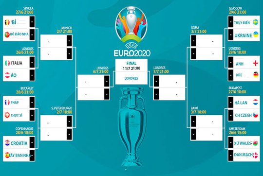 Phân nhánh Euro 2020: Hà Lan và Anh rộng cửa đi tiếp - Ảnh 1.