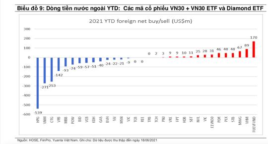 Cổ phiếu HPG, MBB, CTG, VPB tăng mạnh, vì sao khối ngoại vẫn bán ròng? - Ảnh 2.