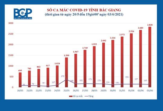 Thêm 145 ca dương tính SARS-CoV-2, chuyển gần 3.000 người khỏi ổ dịch phức tạp - Ảnh 1.